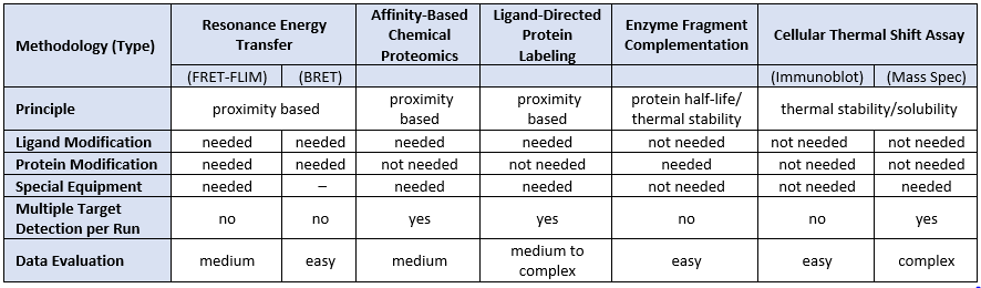 Compound-Target Engagement Cellular Methods