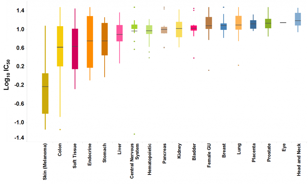 Figure 1. Example OncoPanel Screening Result Shows the Impact of the BRAF Inhibitor Vemurafenib on Cancer Cell Proliferation. Proliferation was determined across 300+ human cancer cell lines representing 18 different tissue types/subtypes. Data are provided as example and unrelated to the published prostate cancer study.